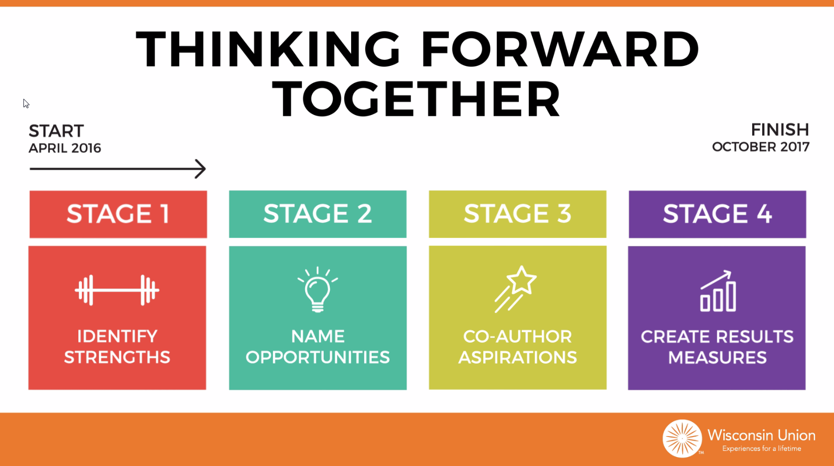 Thinking Forward Together Video